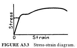 Stress-strain diagram