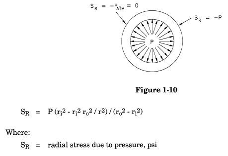 Radial stress calculation