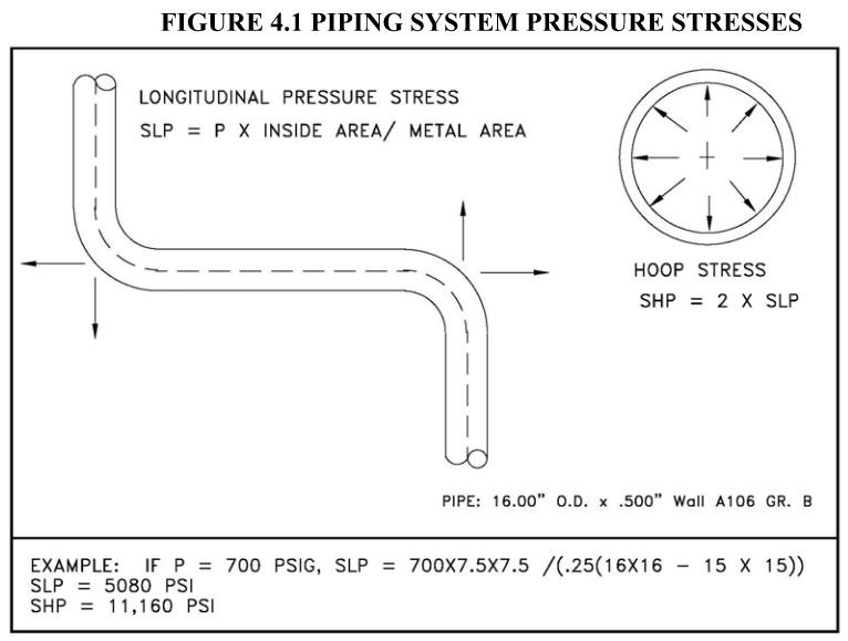 FIGURE 4.1 PIPING SYSTEM PRESSURE STRESSES