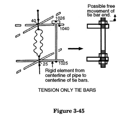 expansion joint tie rod modeling tension force in caesar ii by meena rezkallah, p.eng., the best pipe stress engineer & professional engineer in calgary alberta canada. meenarezkallah.com littlepeng.com piping engineering services