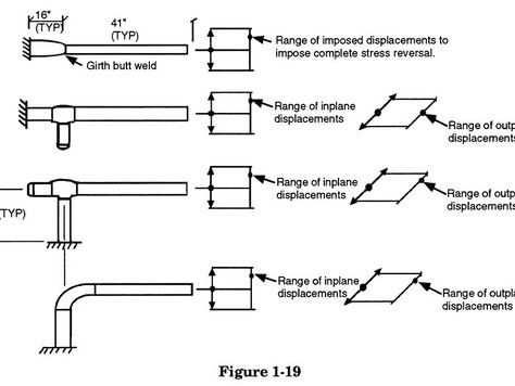 1.2.3 Effect of Fatigue on Piping