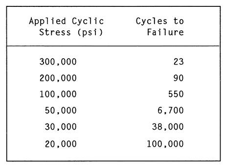 Sample fatigue results for typical ferrous material (with a yield stress of57,000 psi)