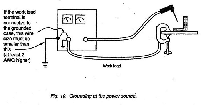 Grounding at the power source