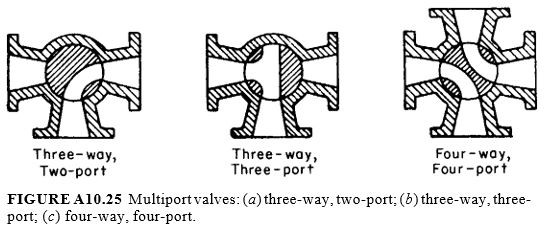 Multiport valves