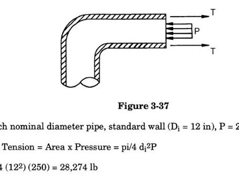 3.3.4 Modeling of Unbalanced Pressure Force in CAESAR II