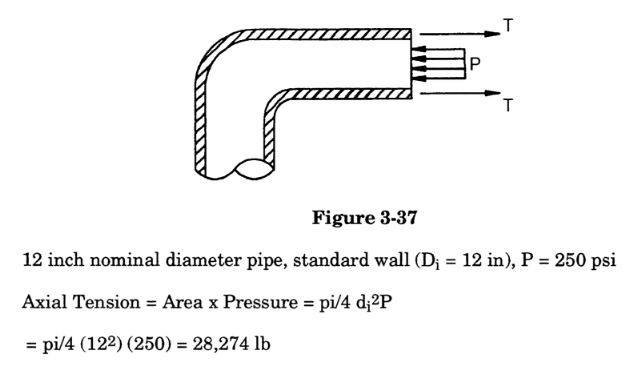 pressure in a pipeline by meena rezkallah, p.eng., the best pipe stress engineer & professional engineer in calgary alberta canada. meenarezkallah.com littlepeng.com piping engineering services