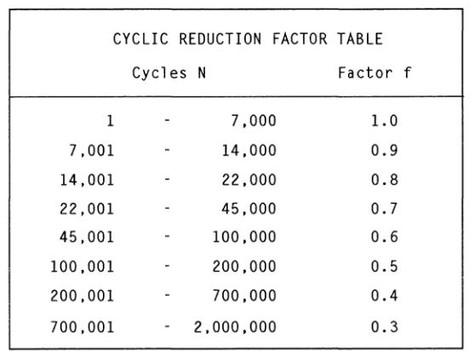 1.2.4 Cyclic Reduction Factor