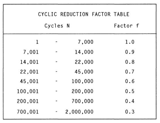 cyclic reduction factor, as shown in asme b31.3 for process piping