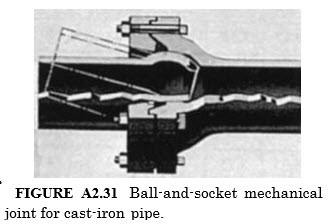 Ball-and-Socket Joints