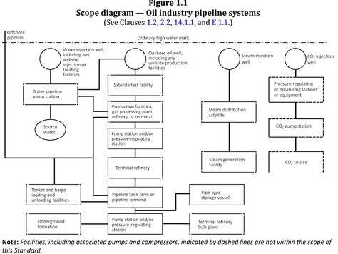 Scope of CSA Z662 (Oil and gas pipeline systems)