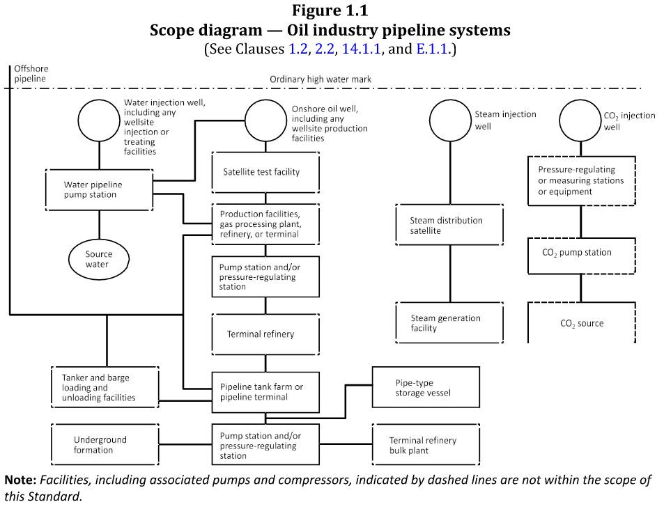Scope diagram — Oil industry pipeline systems