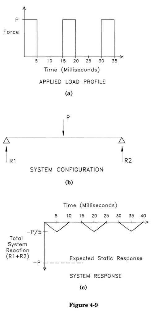 4.1.2 System Response Time Versus Timing of Load Change
