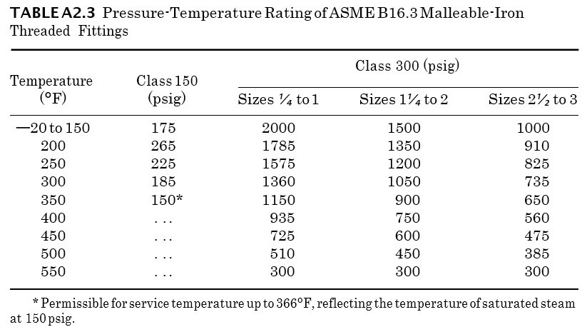 Pressure-Temperature Rating of ASME B16.3 Malleable-Iron Threaded Fittings