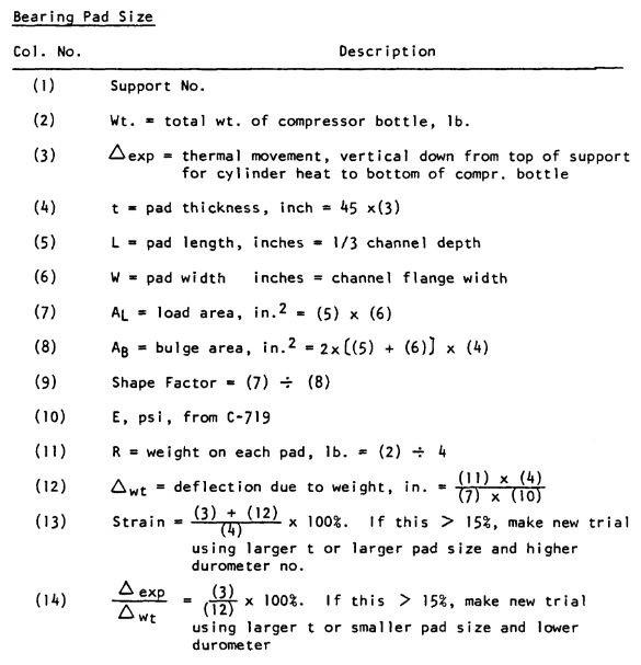 Bearing Pad size calculation procedure