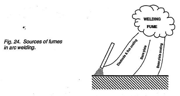 Sources of fumes in arc welding