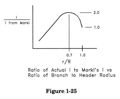 Ratio of Actual i to Markl's i vs Ratio of Branch to Header Radius