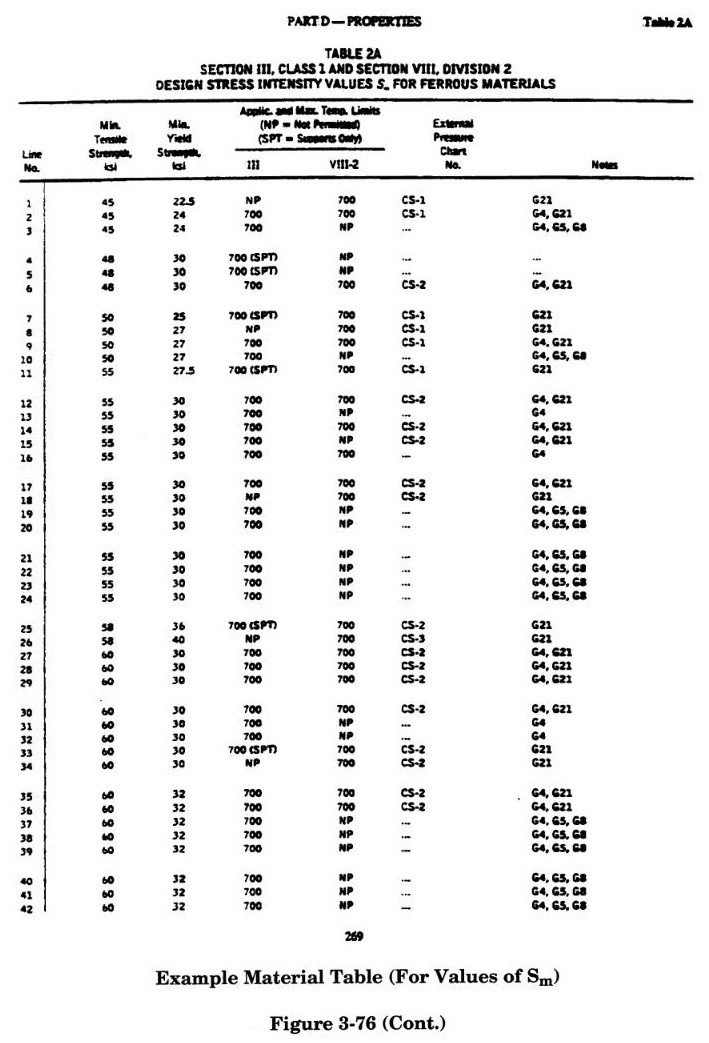 Material Table (Values of Sm)  in caesar ii by meena rezkallah, p.eng., the best piping stress engineer & professional engineer in calgary alberta canada. pipe stress analysis services. Engineering Company. Engineering firm.