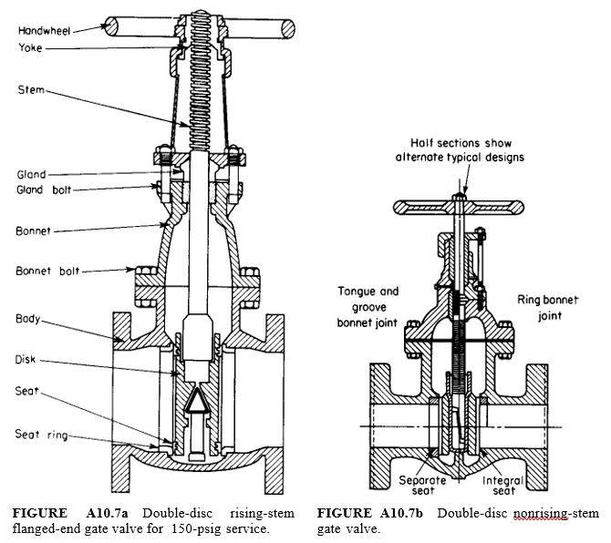 double disc gate valve