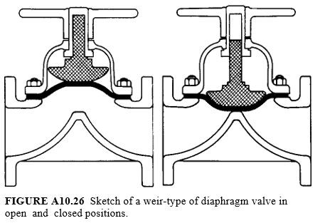 Sketch of a weir-type of diaphragm valve