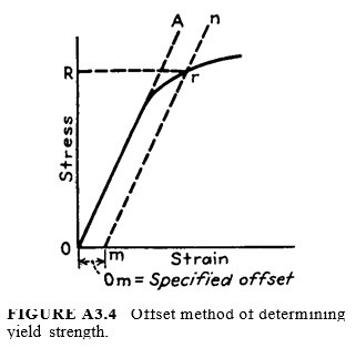 Offset method of determining yield strength.