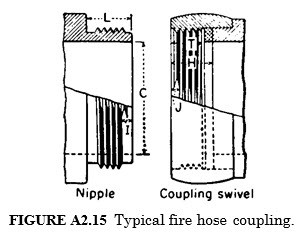 Typical fire hose coupling