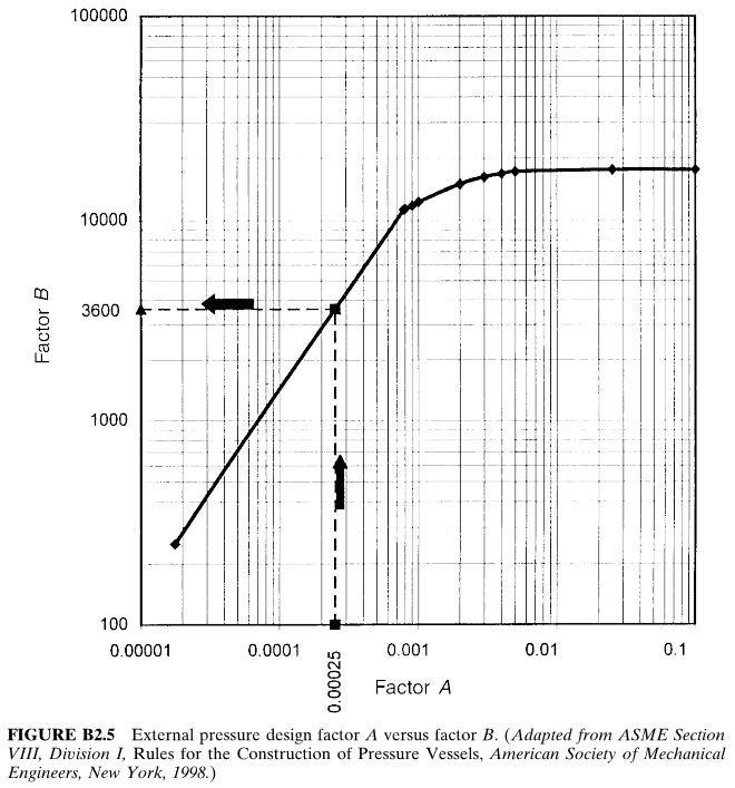 External pressure design factor A versus factor B