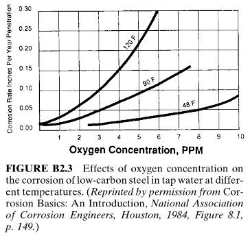 Effects of oxygen concentration on the corrosion of low-carbon steel in tap water at different temperatures.
