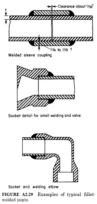 typical fillet welded joints