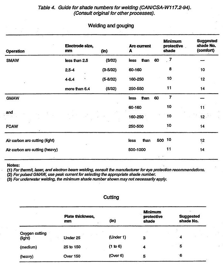 Guide for shade numbers for welding (CANZCSA-W117.2-94). (Consult original for other processes).