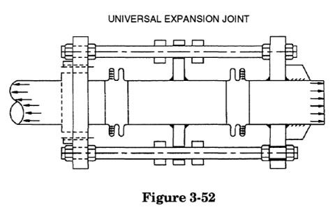 universal expansion joint in caesar ii by meena rezkallah, p.eng., the best pipe stress engineer & professional engineer in calgary alberta canada. meenarezkallah.com littlepeng.com pipe stress analysis services