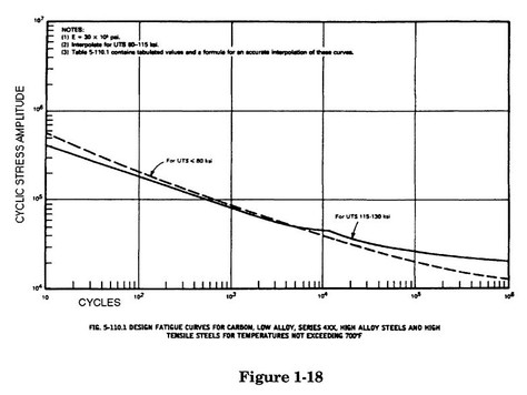1.2.2 Fatigue Curves