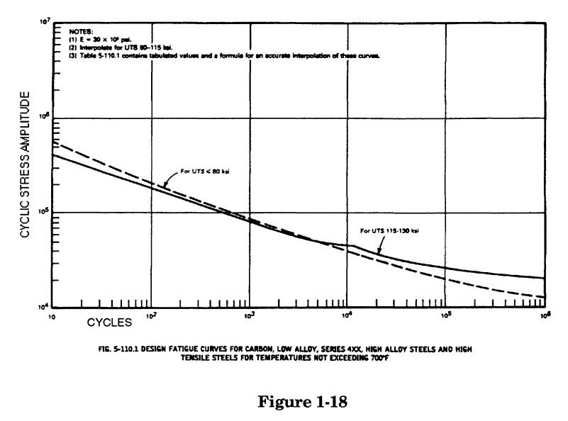 endurance curve for carbon and low alloy steels, taken from the ASME Section VIII div. 2