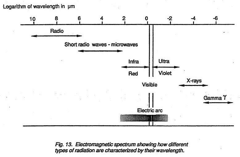 Electromagnetic spectrum showing how different types of radiation are characterized by their wave length