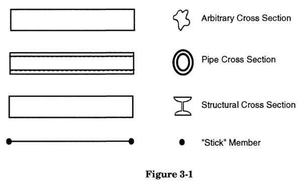 Piping basic elements are modeled in caesar ii. by meena rezkallah for piping stress analysis services and pipeline engineering across calgary alberta canada