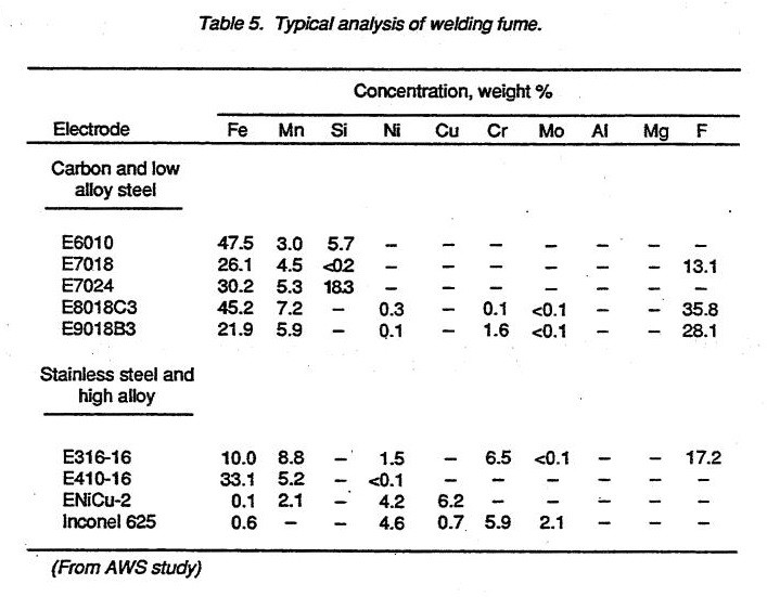 Typical analysis of welding fume.