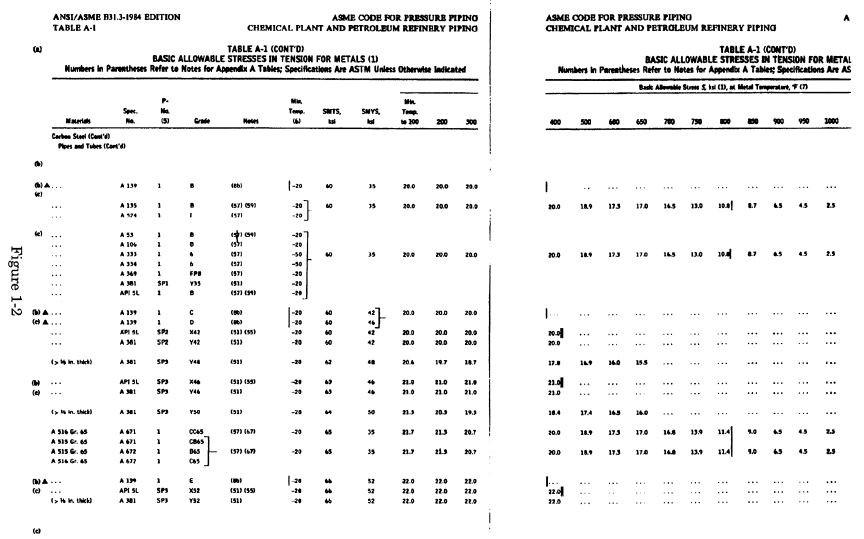 ASME B31.3 & ASME B31.1 Appendix A