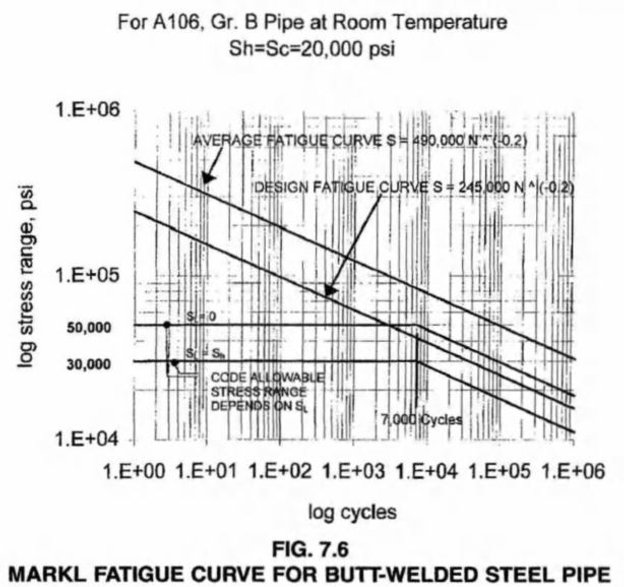 ASME B31 3 Design Criteria For Thermal Stress | Calgary, AB