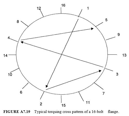 Typical torquing cross pattern of a 16-bolt flange