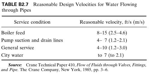 Reasonable Design Velocities for Water Flowing through Pipes