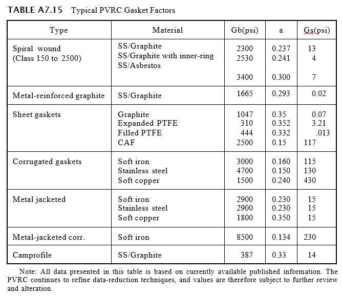 Typical PVRC Gasket Factors