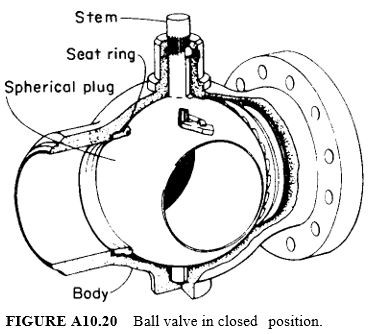 Ball valve in closed position