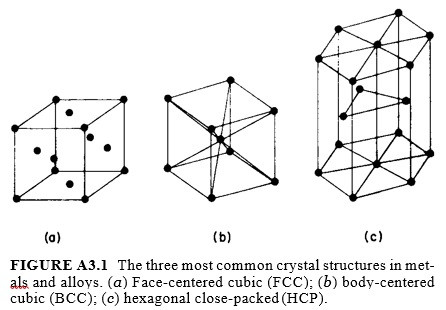 The three most common crystal structures in metals and alloys