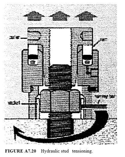 Hydraulic stud tensioning