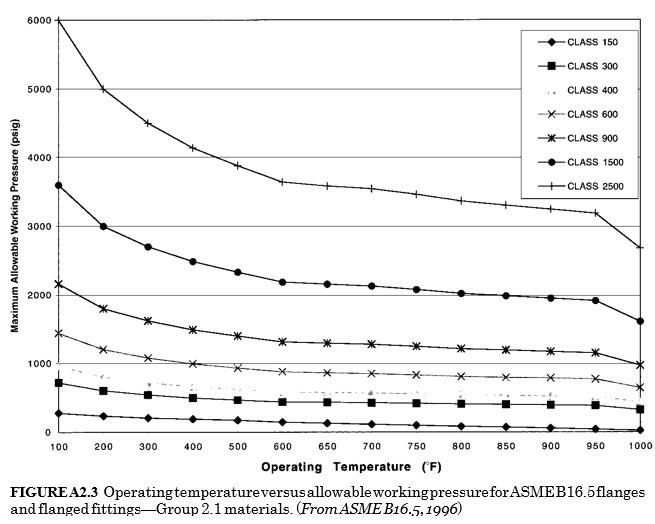 operating temperature