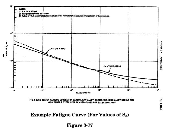fatigue curve  in caesar ii by meena rezkallah., the best piping stress engineer & professional engineer in calgary alberta canada. pipe stress analysis services. Engineering Company. Engineering firm