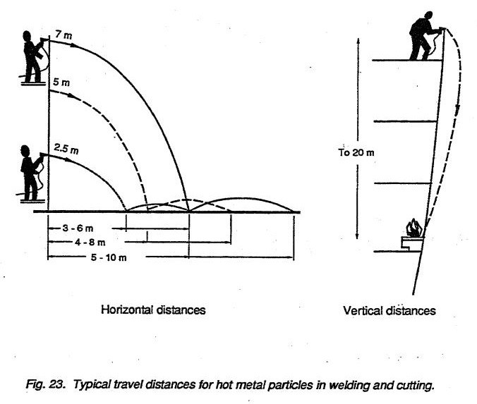 Typical travel distances for hot metal particles in welding and cutting