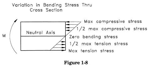 Variation in Bending Stress Thru pipe Cross Section
