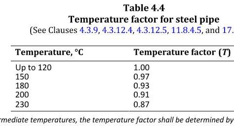CSA Z662 Pressure design for steel pipe — Temperature factor (T)