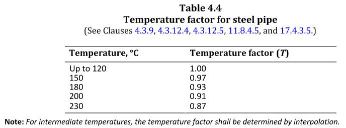 CSA Z662 Table 4.4 Temperature factor for steel pipe
