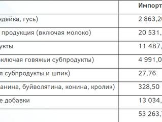 С 16 ПО 22 НОЯБРЯ ОСНОВНЫМ ВИДОМ ИМПОРТИРУЕМОЙ ПРОДУКЦИИ В РОССИЙСКУЮ ФЕДЕРАЦИЮ СТАЛА ГОТОВАЯ ПИЩЕВА